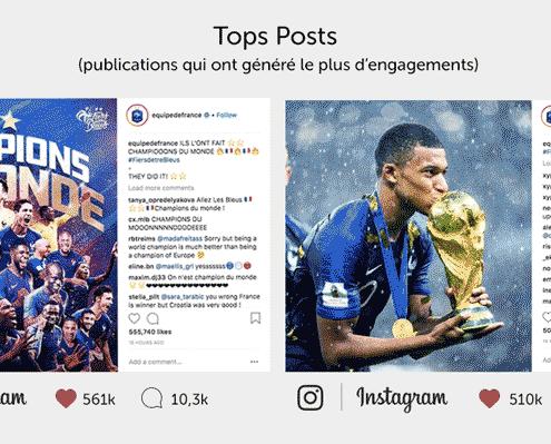 La France championne du monde sur les réseaux sociaux
